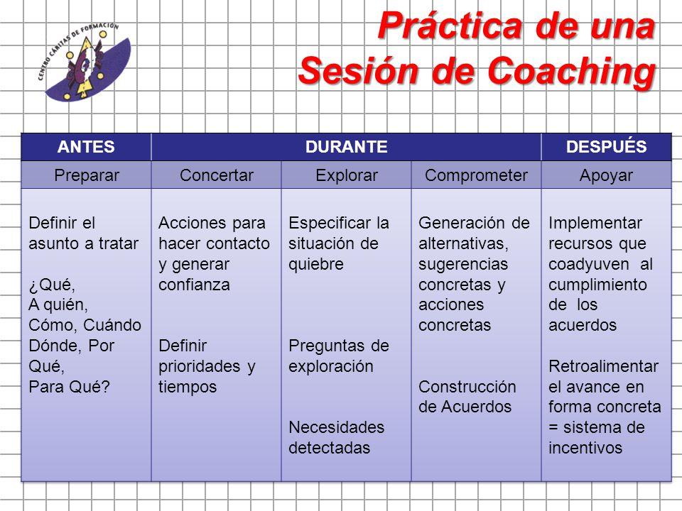 Práctica de una Sesión de Coaching