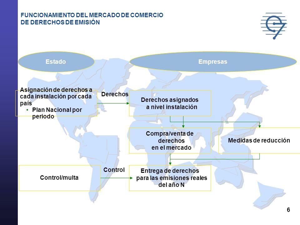 FUNCIONAMIENTO DEL MERCADO DE COMERCIO DE DERECHOS DE EMISIÓN