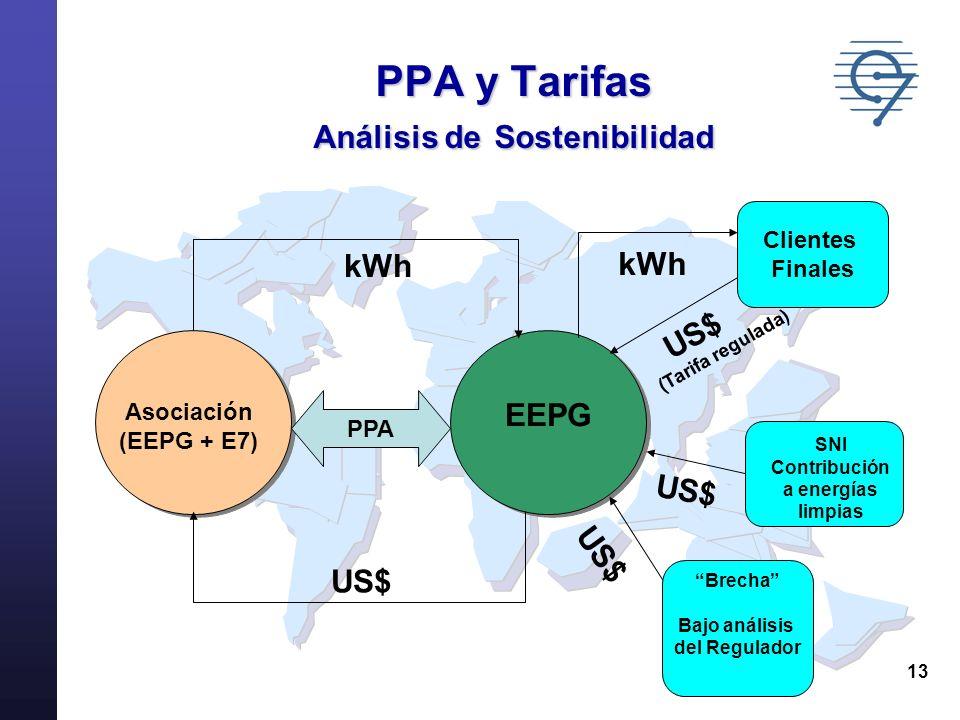 PPA y Tarifas Análisis de Sostenibilidad