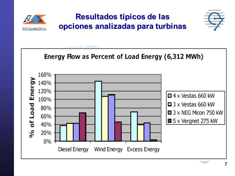 Resultados típicos de las opciones analizadas para turbinas