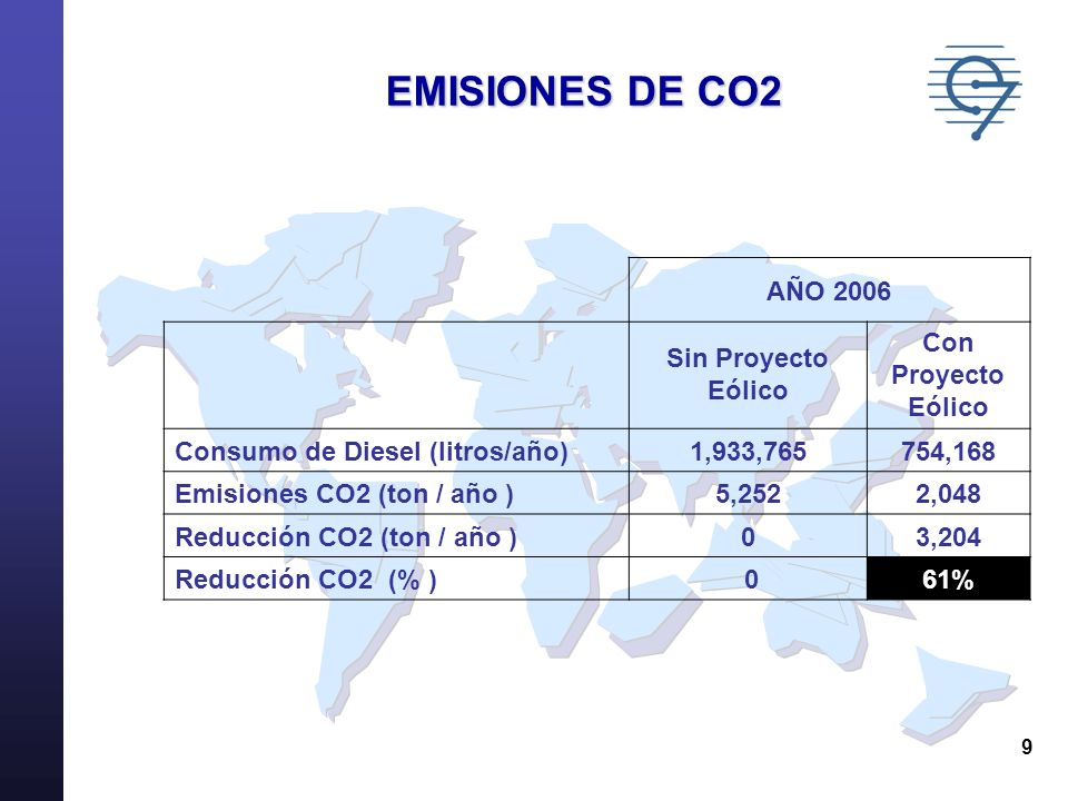 EMISIONES DE CO2 AÑO 2006 Sin Proyecto Eólico Con Proyecto Eólico
