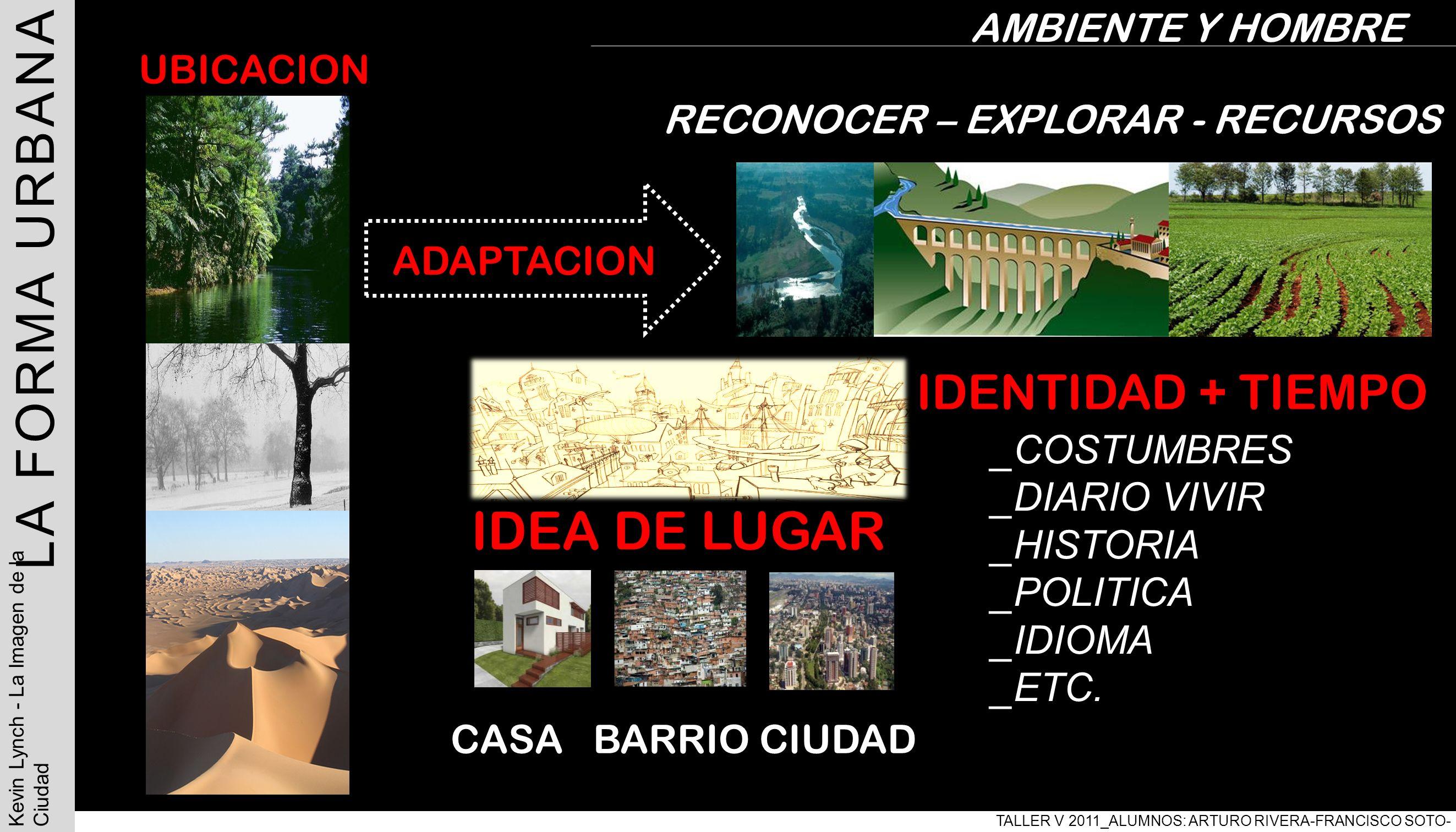 LA FORMA URBANA IDEA DE LUGAR IDENTIDAD + TIEMPO AMBIENTE Y HOMBRE