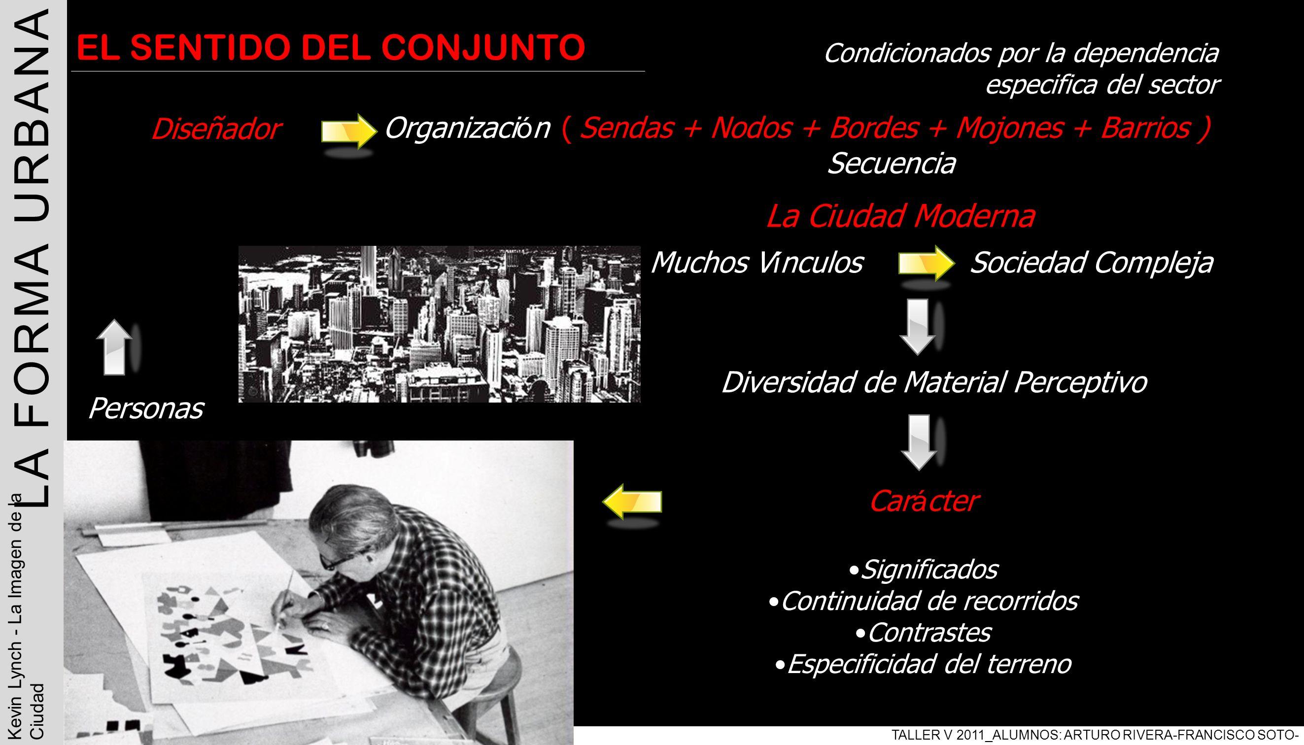 | LA FORMA URBANA EL SENTIDO DEL CONJUNTO La Ciudad Moderna Diseñador
