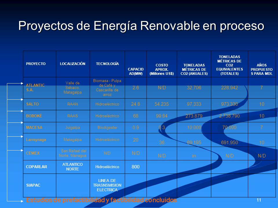 Proyectos de Energía Renovable en proceso