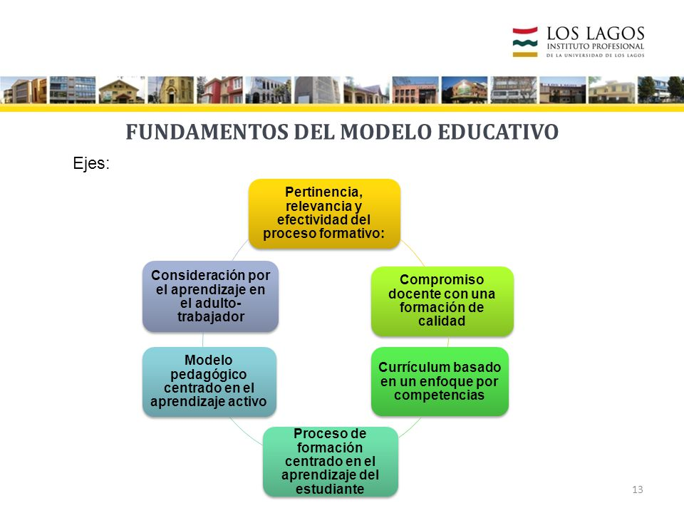 FUNDAMENTOS DEL MODELO EDUCATIVO