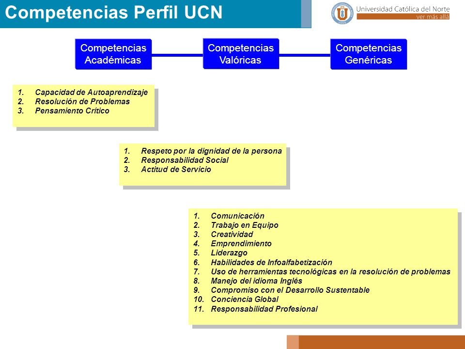Competencias Perfil UCN