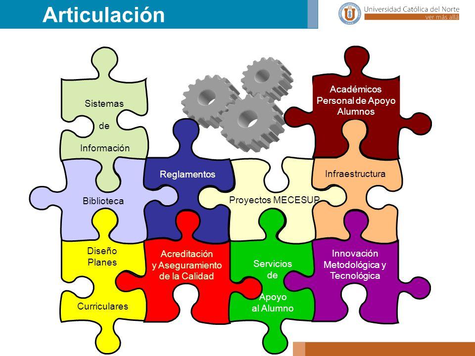 Articulación Académicos Personal de Apoyo Alumnos Sistemas de