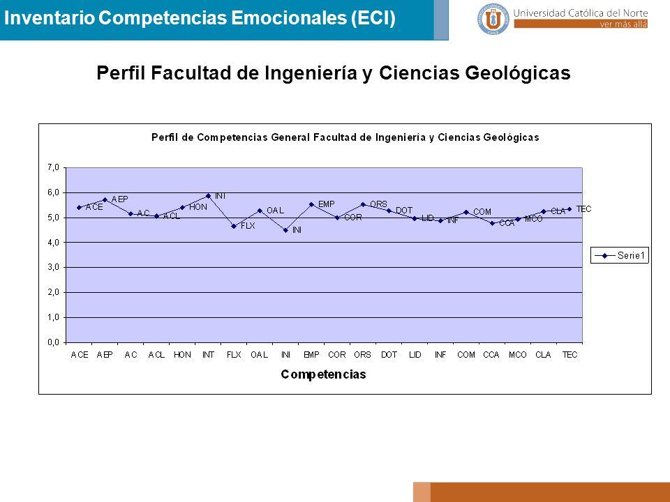 Perfil Facultad de Ingeniería y Ciencias Geológicas