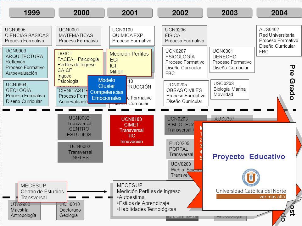 2001 2002 2003 2004 1999 2000 Proyecto Educativo UCN