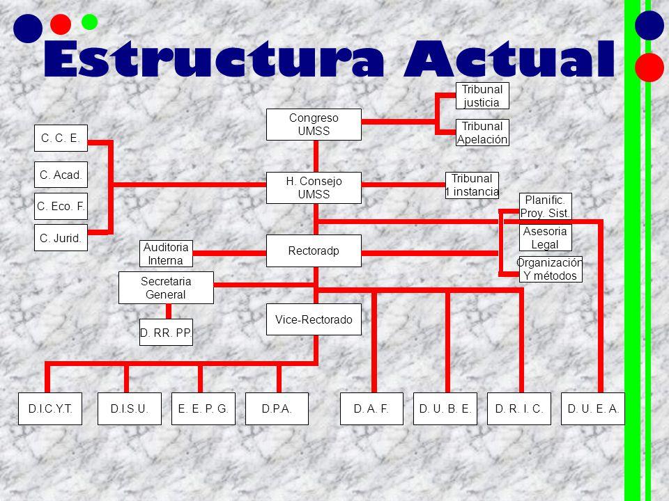 Estructura Actual Tribunal justicia Congreso UMSS Tribunal Apelación