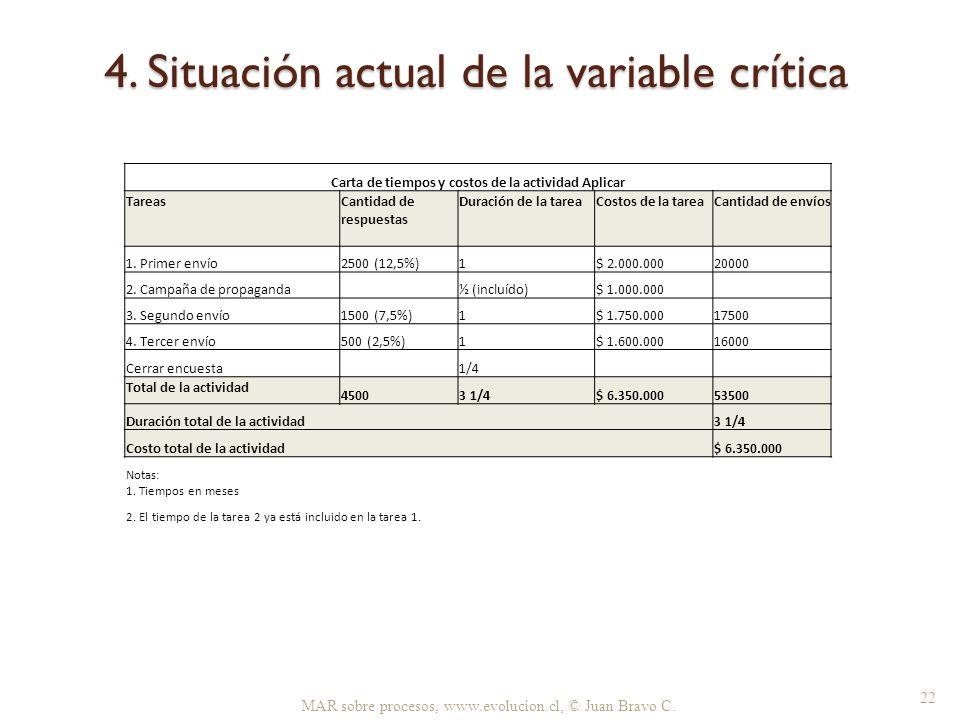 4. Situación actual de la variable crítica