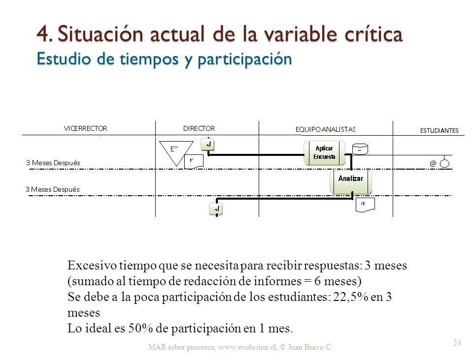4. Situación actual de la variable crítica Estudio de tiempos y participación