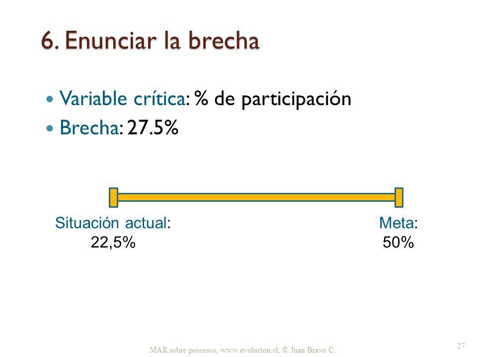 6. Enunciar la brecha Variable crítica: % de participación