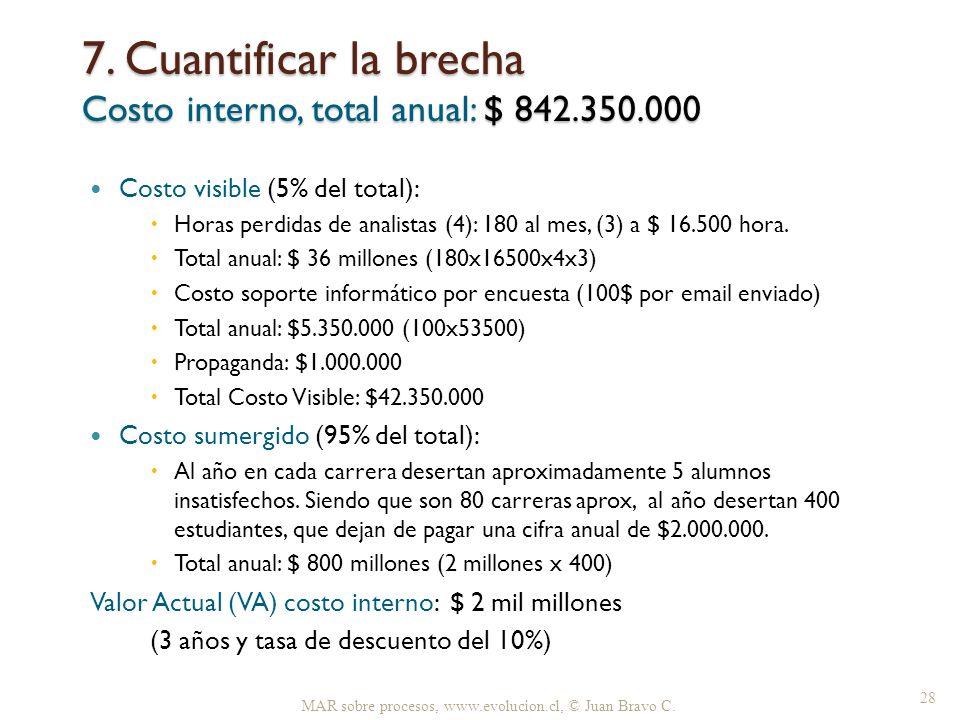 7. Cuantificar la brecha Costo interno, total anual: $ 842.350.000