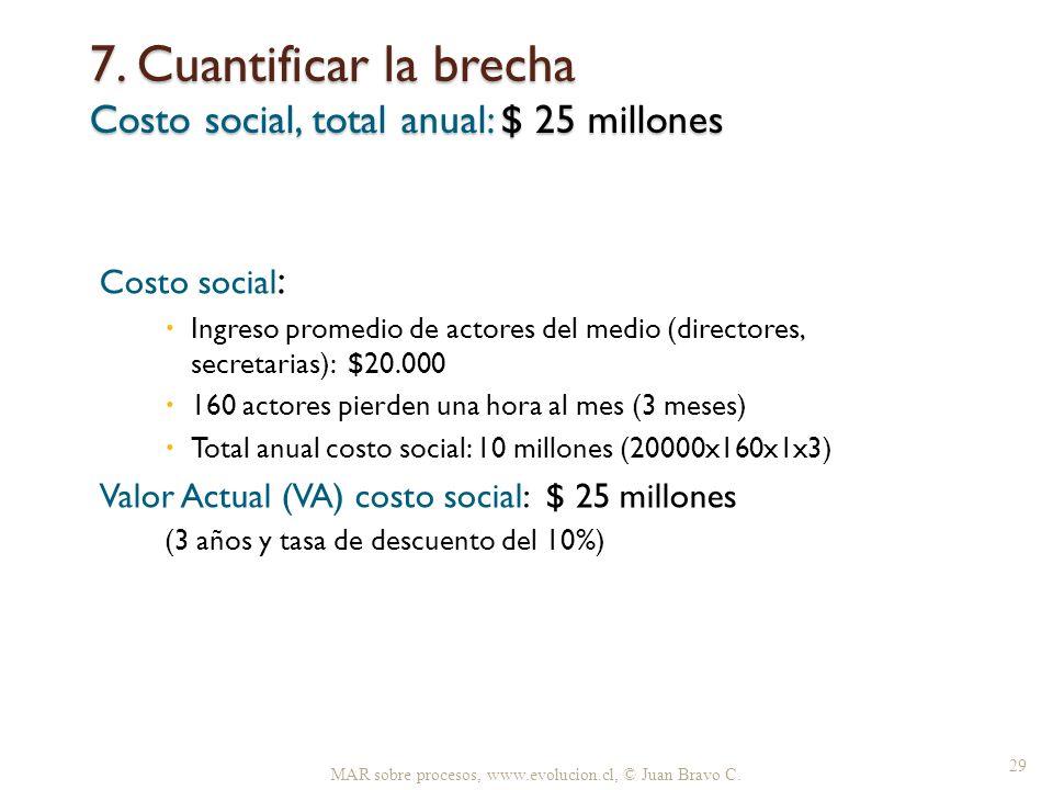 7. Cuantificar la brecha Costo social, total anual: $ 25 millones
