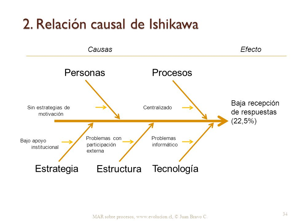 2. Relación causal de Ishikawa