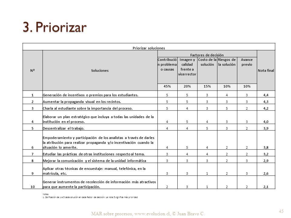 Contribución problema o causas Imagen y calidad frente a vicerrector