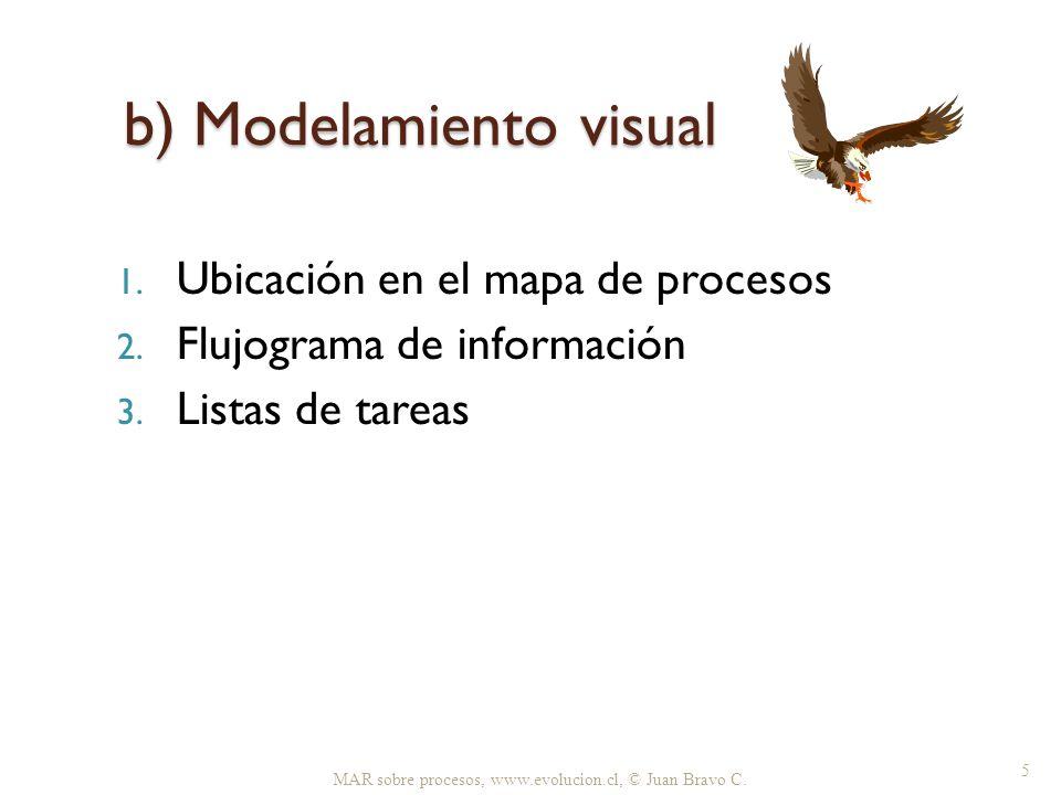 b) Modelamiento visual