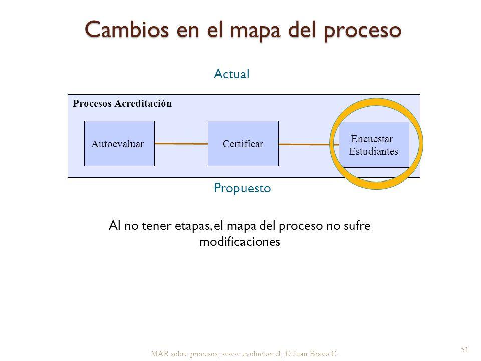 Cambios en el mapa del proceso