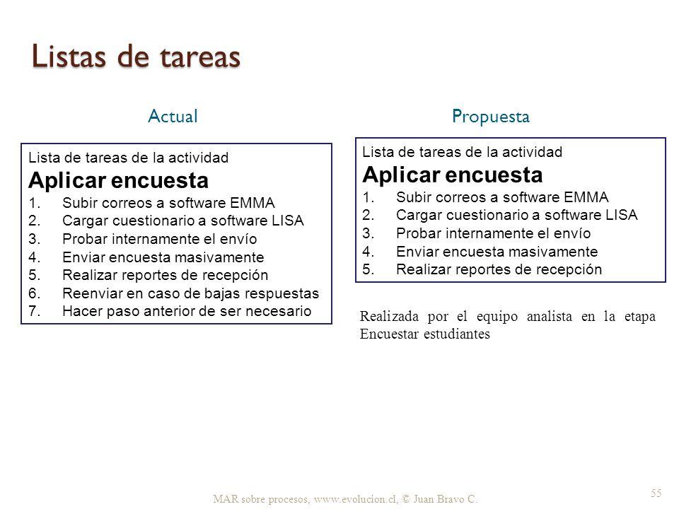 Listas de tareas Aplicar encuesta Aplicar encuesta Actual Propuesta