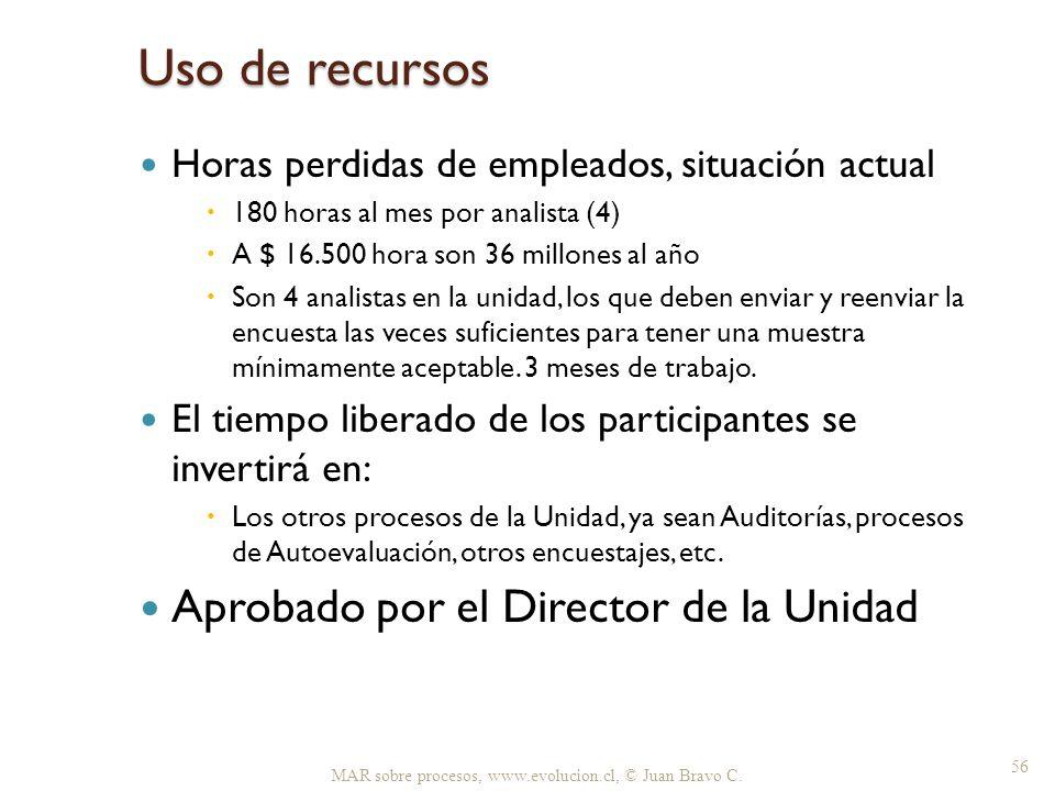 Uso de recursos Aprobado por el Director de la Unidad