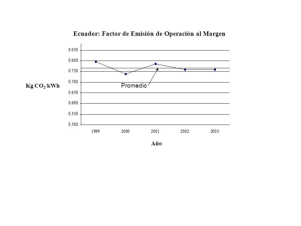 Ecuador: Factor de Emisión de Operación al Margen