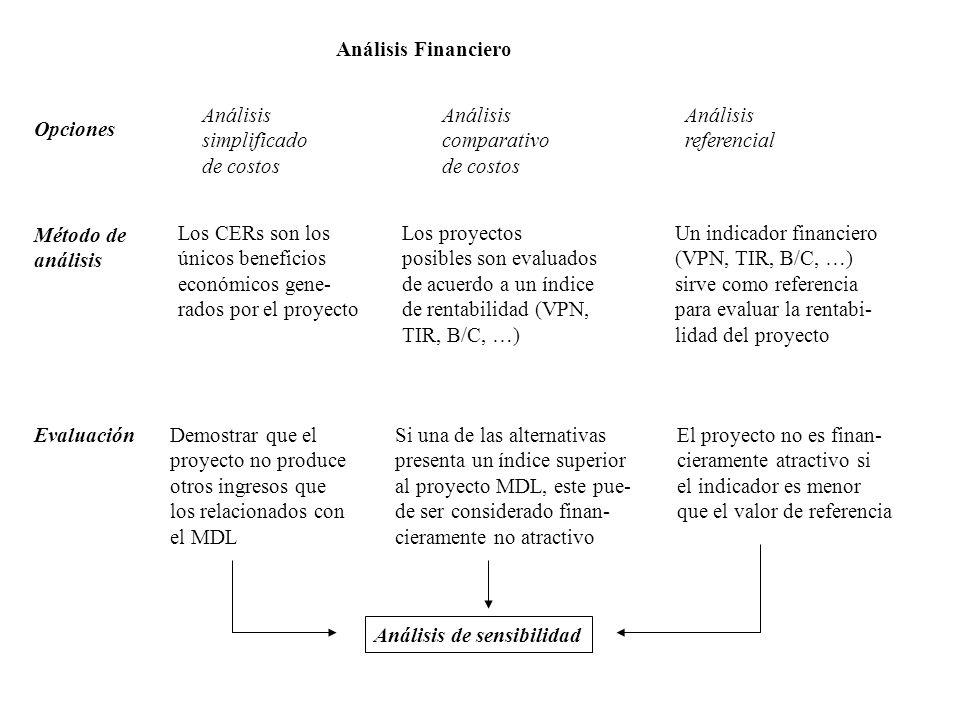 Análisis Financiero Análisis. simplificado. de costos. Análisis. comparativo. de costos. Análisis.
