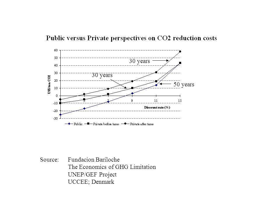 30 years30 years. 50 years. Source: Fundacion Bariloche. The Economics of GHG Limitation. UNEP/GEF Project.