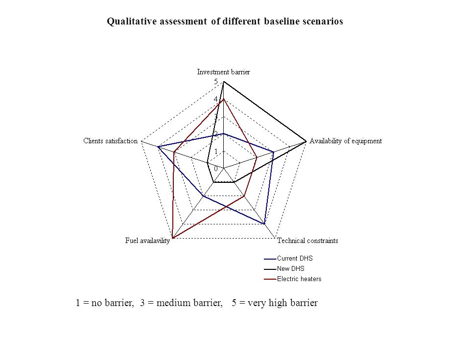 Qualitative assessment of different baseline scenarios
