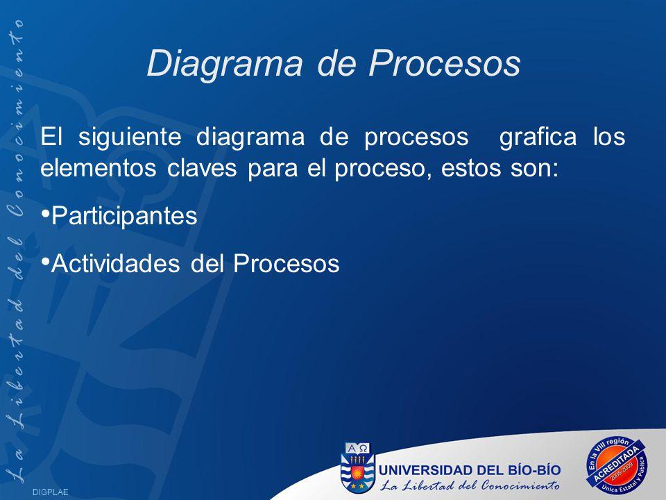 Diagrama de Procesos El siguiente diagrama de procesos grafica los elementos claves para el proceso, estos son: