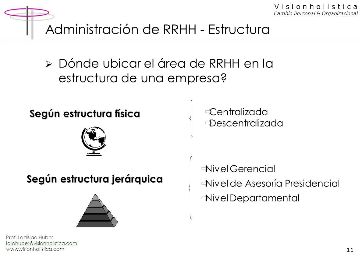 Administración de RRHH - Estructura