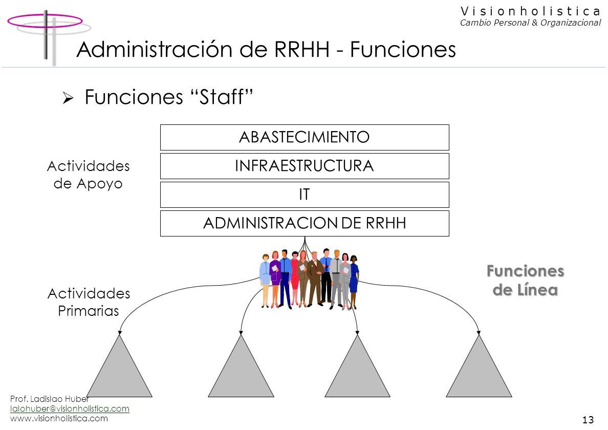 Administración de RRHH - Funciones