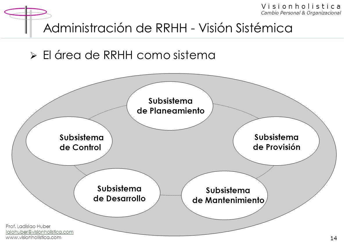 Administración de RRHH - Visión Sistémica