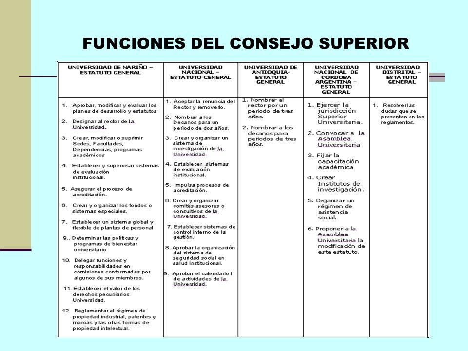 FUNCIONES DEL CONSEJO SUPERIOR