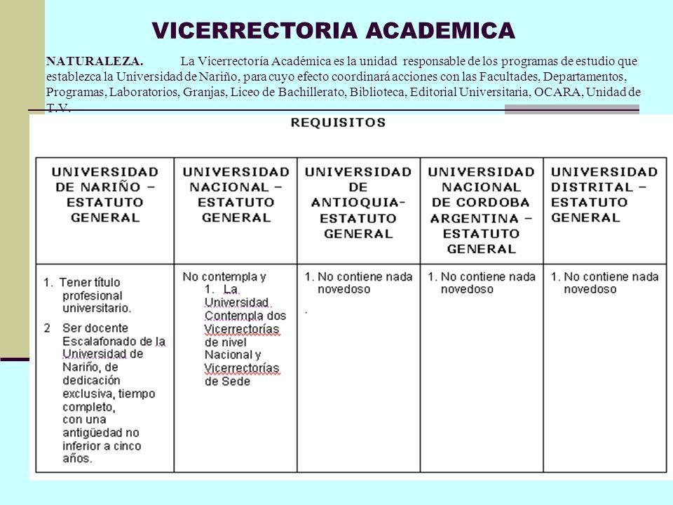 VICERRECTORIA ACADEMICA
