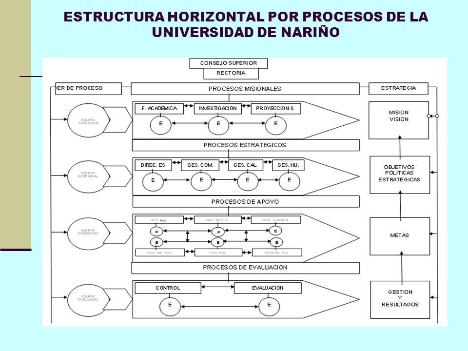 ESTRUCTURA HORIZONTAL POR PROCESOS DE LA UNIVERSIDAD DE NARIÑO