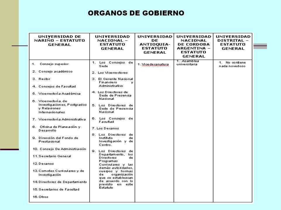 ORGANOS DE GOBIERNO