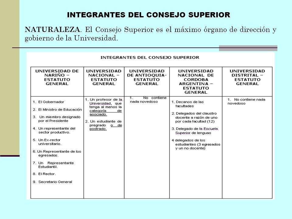 INTEGRANTES DEL CONSEJO SUPERIOR