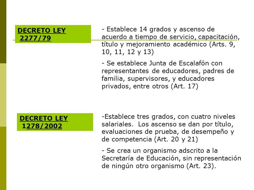 DECRETO LEY 2277/79.