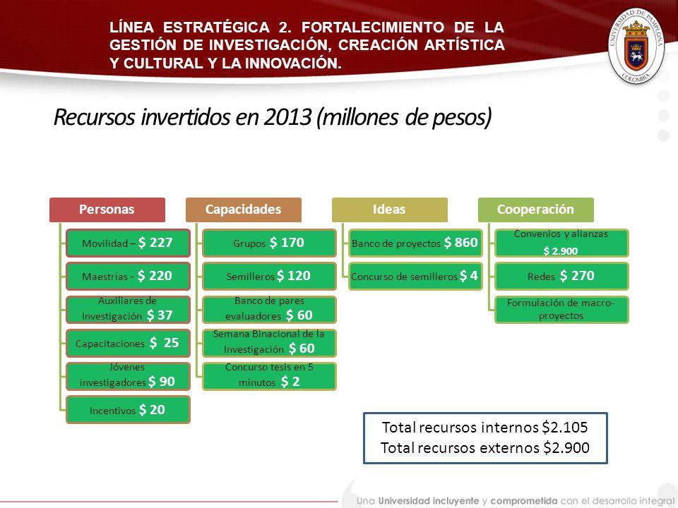 Recursos invertidos en 2013 (millones de pesos)