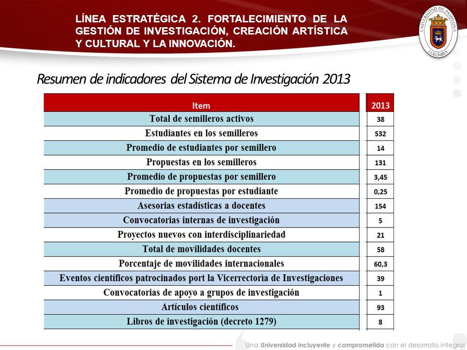 Resumen de indicadores del Sistema de Investigación 2013
