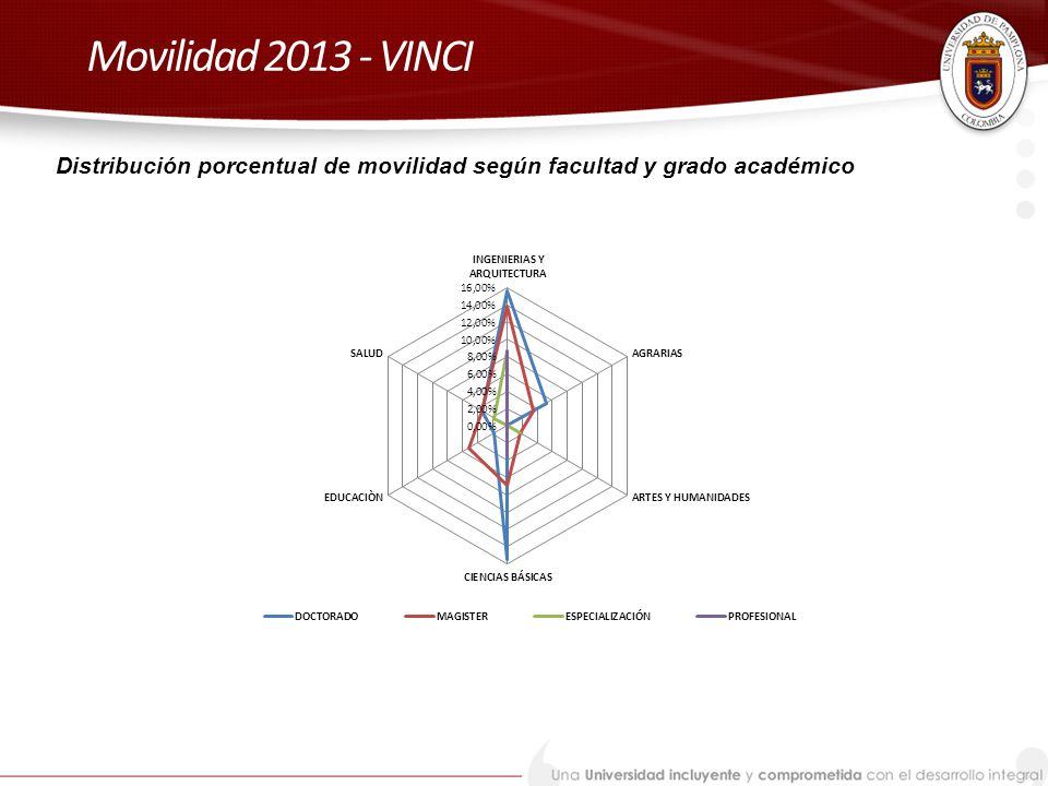 Movilidad 2013 - VINCI Distribución porcentual de movilidad según facultad y grado académico