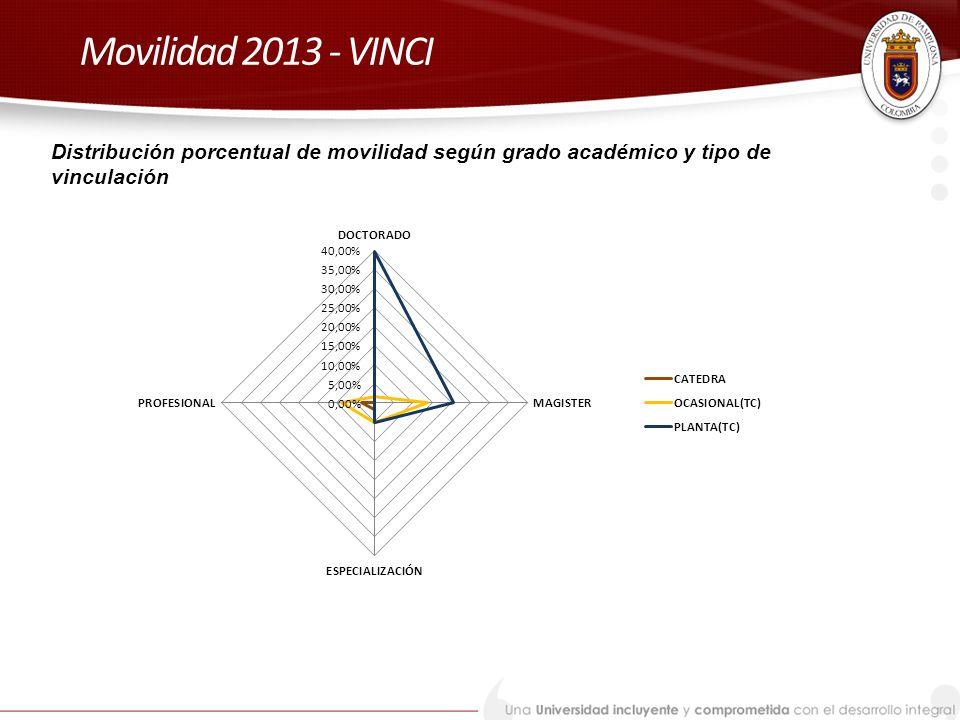 Movilidad 2013 - VINCI Distribución porcentual de movilidad según grado académico y tipo de vinculación.