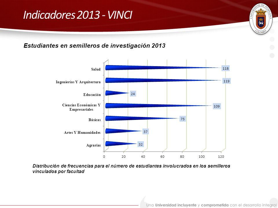 Indicadores 2013 - VINCI Estudiantes en semilleros de investigación 2013.