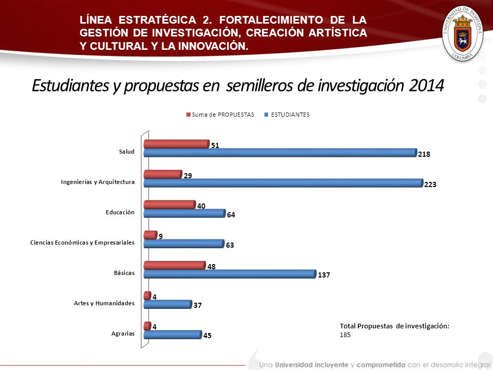 Estudiantes y propuestas en semilleros de investigación 2014