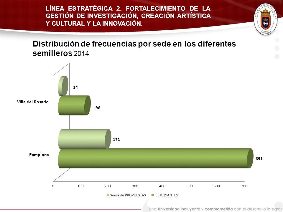 Distribución de frecuencias por sede en los diferentes semilleros 2014