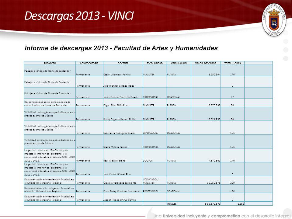 Descargas 2013 - VINCI Informe de descargas 2013 - Facultad de Artes y Humanidades. PROYECTO. CONVOCATORIA.