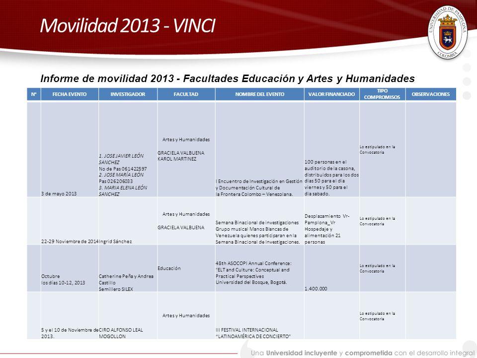 Movilidad 2013 - VINCI Informe de movilidad 2013 - Facultades Educación y Artes y Humanidades. N° FECHA EVENTO.