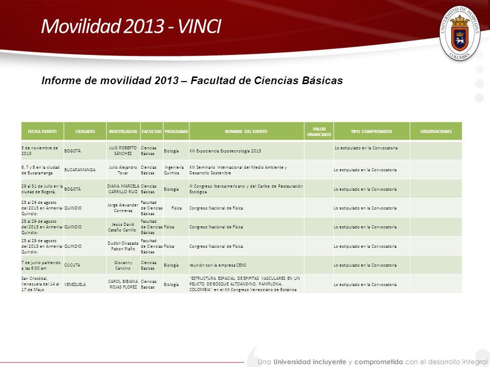 Movilidad 2013 - VINCI Informe de movilidad 2013 – Facultad de Ciencias Básicas. FECHA EVENTO. CIUDADES.