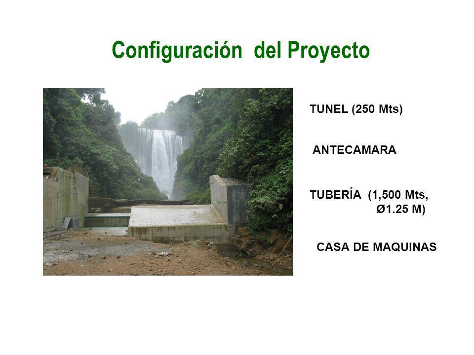 Configuración del Proyecto
